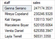 SQL Server CTE example