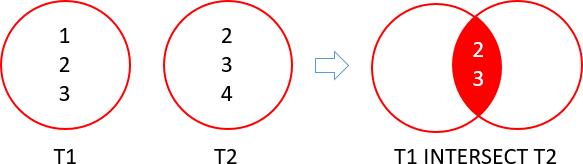 SQL Server INTERSECT Illustration