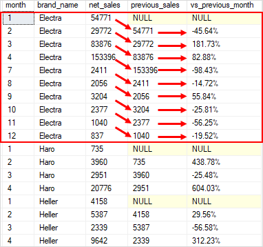 SQL Server LAG() Function By Practical Examples