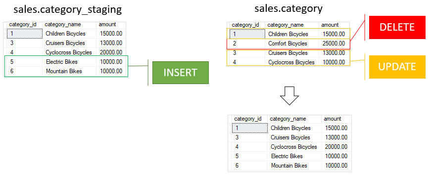 SQL Server MERGE: The Essential Guide to MERGE Statement