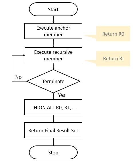 Understanding SQL Server Recursive CTE By Practical Examples