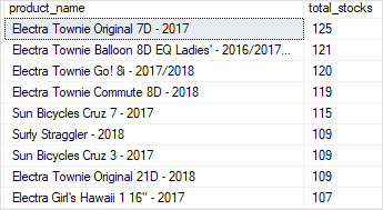 SQL Server SUM function with GROUP BY and HAVING example